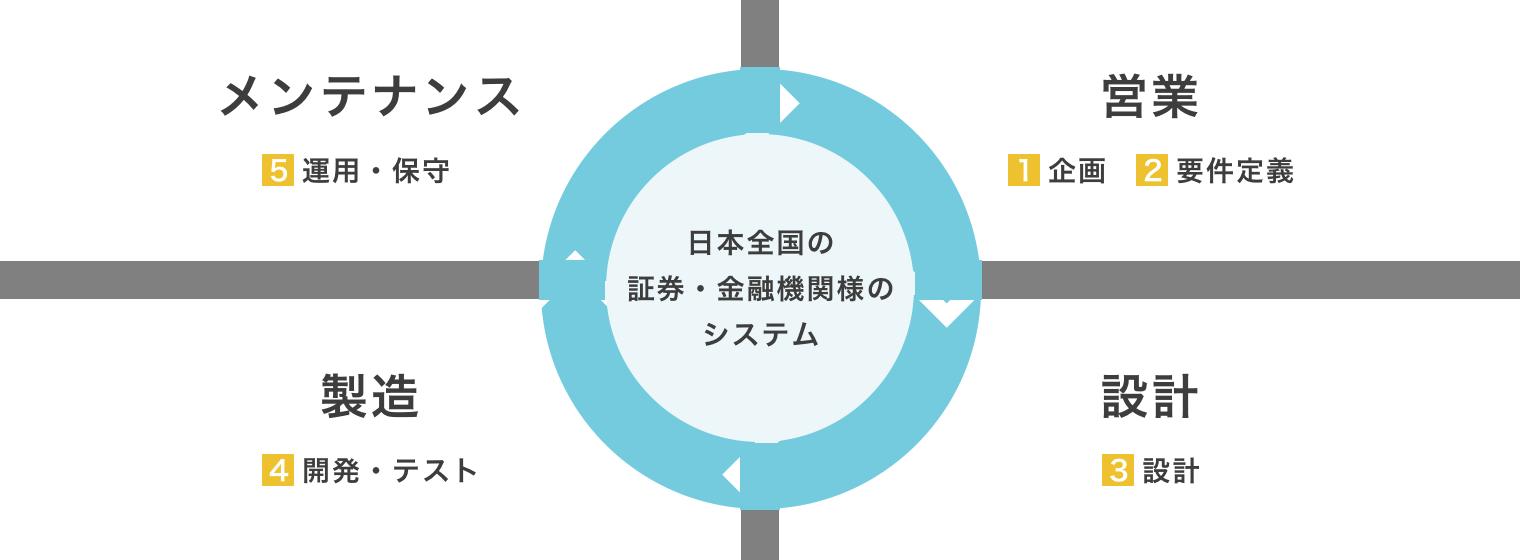 システムインテグレーション(SI)事業を説明する画像